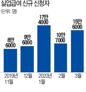 """""""작년보다 신청일 이틀 더 많아서""""…3월 실업급여 급증했다는 정부"""