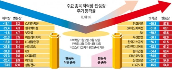 코스피 25% 오를 때 12.5% ↑…'국민주' 삼성전자의 배신?