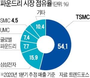 韓·中 반도체 격차 1년으로 좁혀졌다
