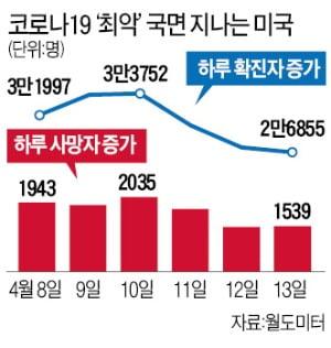 """美 9개 주지사 '경제 정상화' 공조에…트럼프 """"곧 지침 내놓을 것"""""""