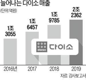 '1000원 숍' 다이소, 연매출 2조 시대 열었다