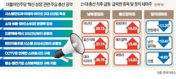 與 압승에…경협주 '들썩' 정치테마주 '털썩'