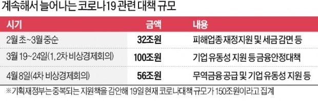 """문 대통령 """"경제, 외환위기 후 최악 상황""""…항공·정유·車 등에 20조 투입"""