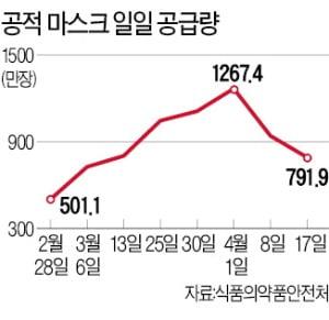 사재기 사라진 마스크…가격도 1000원대로 '뚝'