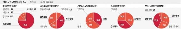 """당선자 76% """"경제 활성화 최우선 과제"""""""