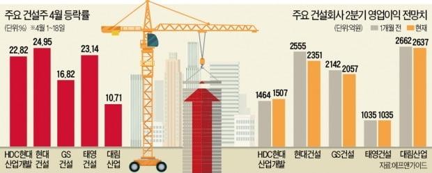 '반등 열차' 올라탄 건설株…정책 테마로 뜨나