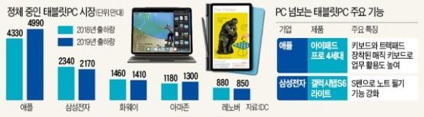 진화한 태블릿…노트북 안부럽네