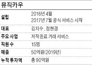 음악 저작권 지분 쪼개 거래…뮤직카우 '콧노래'