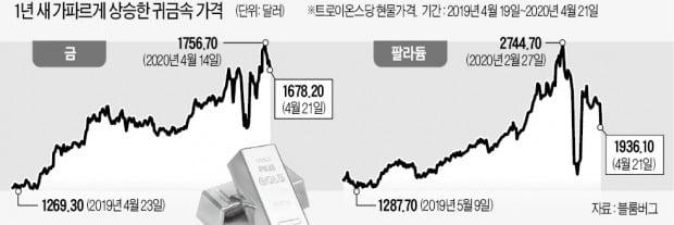 """""""金값, 내년까지 상승여력 충분…하반기에는 銀도 기지개 켤 것"""""""