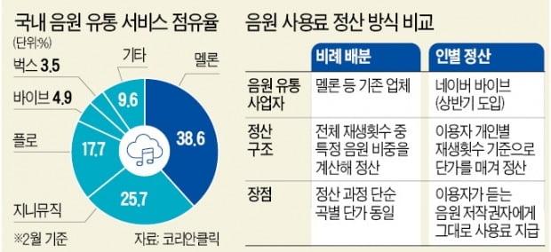 네이버 vs 멜론·지니, 음원 정산 방식 '격돌'