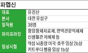 """파멥신 """"암 전이 막는 신생혈관 치료제, 내년 글로벌 임상 추진"""""""