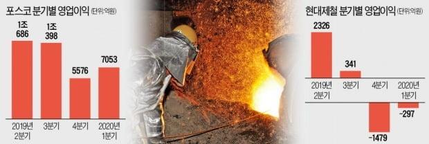 철광석값 오르고 수요는 줄고…철강업계 '이중고'