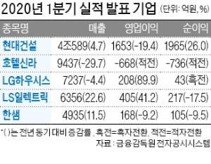 LG하우시스 1분기 영업이익 89% 증가
