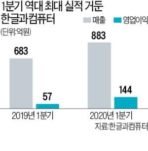 재택근무·온라인 개학·마스크…코로나 반사이익 한컴 '최대 실적'