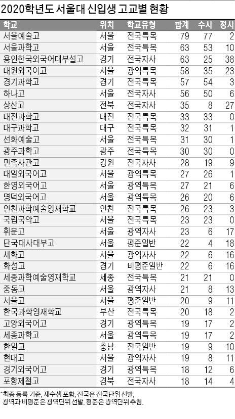 서울대 합격자 서울예술고 79명, 서울과학고·용인외대부고 63명