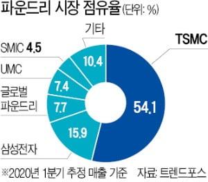 170조 투자 목표…중국 '반도체 굴기' 재시동