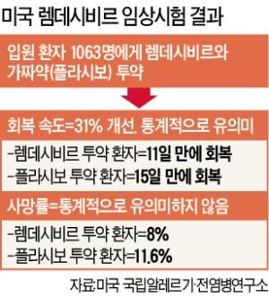 """""""렘데시비르, 상당한 치료 효과""""…美 '코로나 봉쇄' 해제 빨라지나"""