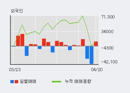 '도화엔지니어링' 5% 이상 상승, 전일 기관 대량 순매수