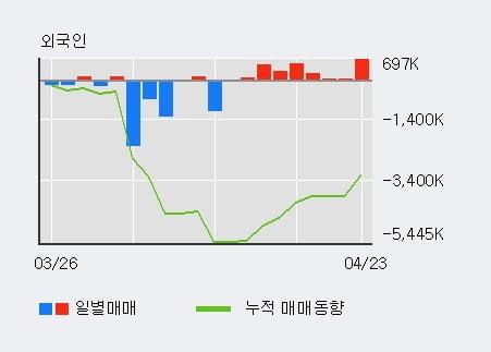 'SH에너지화학' 5% 이상 상승, 외국인, 기관 각각 8일, 4일 연속 순매수