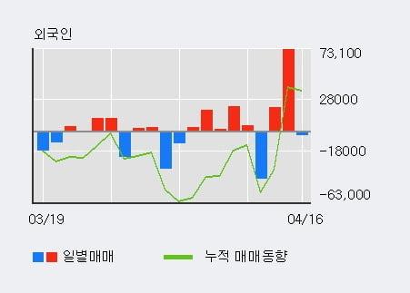 '신풍제지' 5% 이상 상승, 최근 3일간 외국인 대량 순매수