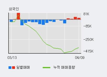 '진양산업' 5% 이상 상승, 외국인 4일 연속 순매수(6.6만주)