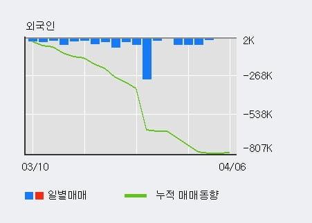 '현대차2우B' 5% 이상 상승, 최근 5일간 기관 대량 순매수