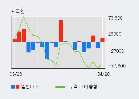 '선도전기' 5% 이상 상승, 전일 외국인 대량 순매수