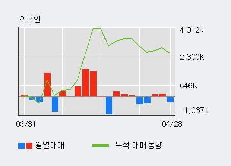 '남선알미늄' 5% 이상 상승, 전일 외국인 대량 순매수