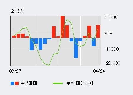 '서흥' 5% 이상 상승, 외국인 3일 연속 순매수(9,128주)