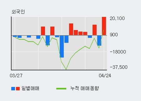 '율촌화학' 5% 이상 상승, 전일 기관 대량 순매수