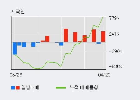 '한창제지' 5% 이상 상승, 주가 5일 이평선 상회, 단기·중기 이평선 역배열