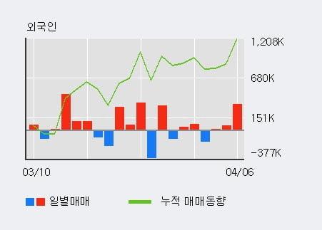 '엔케이물산' 5% 이상 상승, 외국인 3일 연속 순매수(40.0만주)