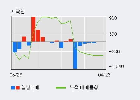 '부산가스' 5% 이상 상승, 기관 7일 연속 순매수(3,395주)
