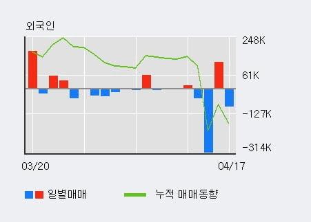 '광명전기' 5% 이상 상승, 최근 3일간 기관 대량 순매수