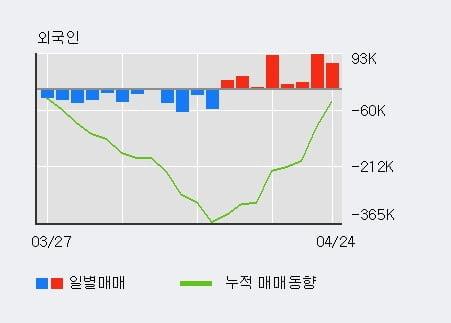 'BGF' 5% 이상 상승, 최근 3일간 기관 대량 순매도