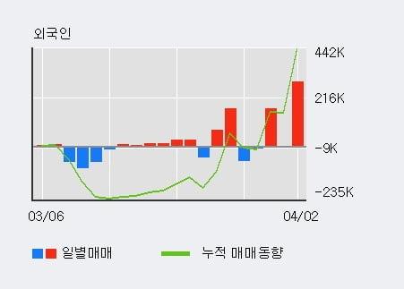 '제이엠아이' 10% 이상 상승, 주가 반등으로 5일 이평선 넘어섬, 단기 이평선 역배열 구간