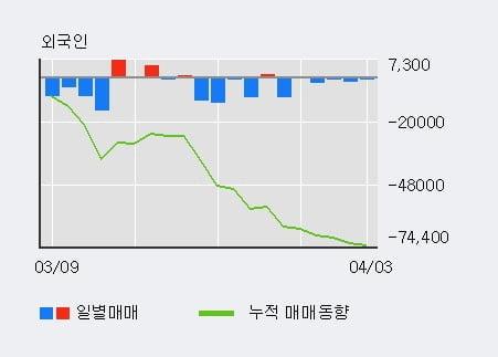 '코스맥스비티아이' 5% 이상 상승, 최근 3일간 기관 대량 순매수