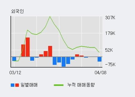 '우원개발' 10% 이상 상승, 주가 상승 흐름, 단기 이평선 정배열, 중기 이평선 역배열