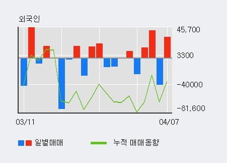 '메디포럼제약' 10% 이상 상승, 전일 외국인 대량 순매수