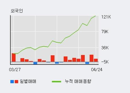 '큐렉소' 10% 이상 상승, 최근 5일간 외국인 대량 순매수