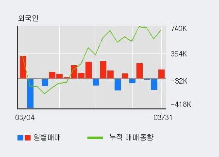 '다날' 10% 이상 상승, 전일 외국인 대량 순매수