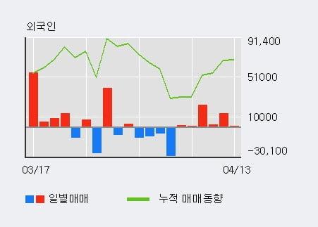 '우리산업홀딩스' 10% 이상 상승, 최근 5일간 외국인 대량 순매수