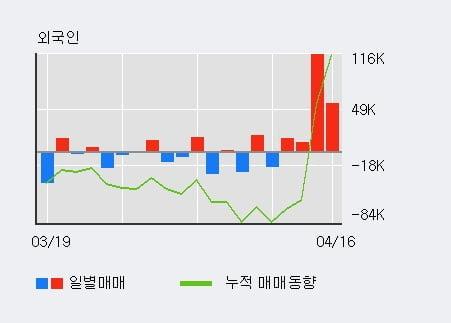 '이노와이어리스' 10% 이상 상승, 기관 4일 연속 순매수(1.1만주)