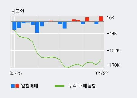 '머큐리' 15% 이상 상승, 전일 외국인 대량 순매수