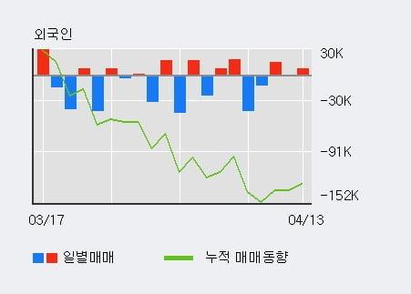 '서암기계공업' 10% 이상 상승, 최근 3일간 외국인 대량 순매수