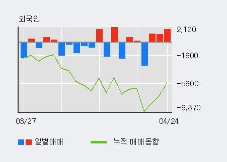 'S&TC' 5% 이상 상승, 최근 5일간 기관 대량 순매수