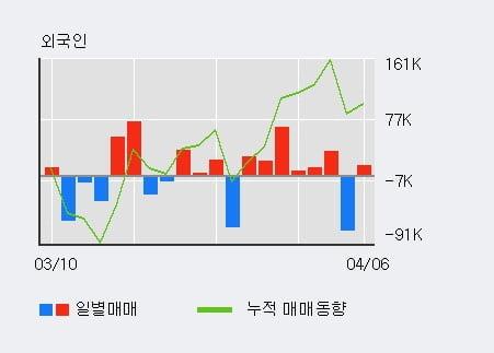 '알파홀딩스' 상한가↑ 도달, 전일 외국인 대량 순매수