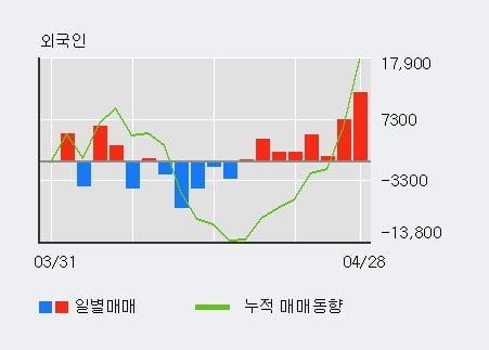 '인터지스' 5% 이상 상승, 외국인 8일 연속 순매수(3.2만주)