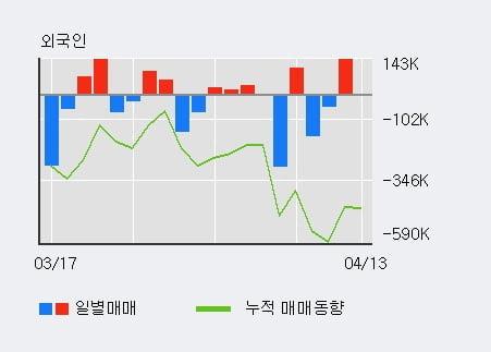 '케이엠제약' 10% 이상 상승, 최근 3일간 외국인 대량 순매수
