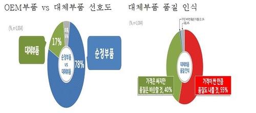 """""""경기도민 10명 중 9명, 자동차 인증 대체부품 사용 의향"""""""